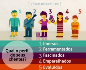 perfii digigraficos comportamento do consumidor digital